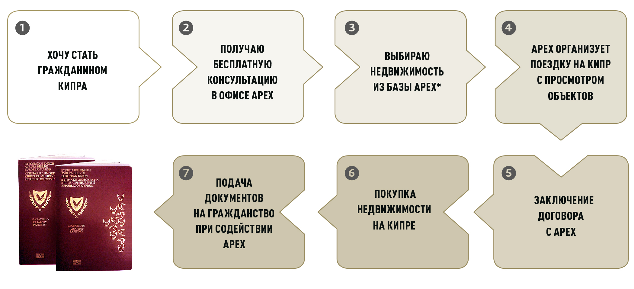Гражданство Кипра
